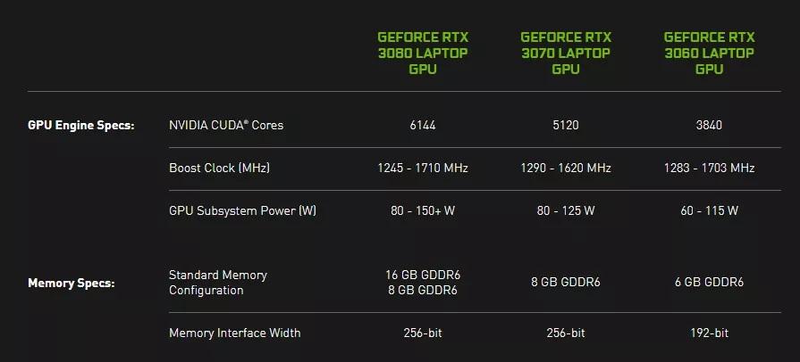 Nvidia Laptop GPU
