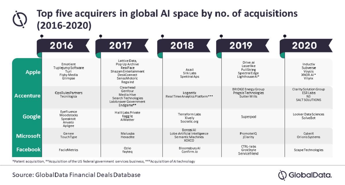 Apple AI aquisition