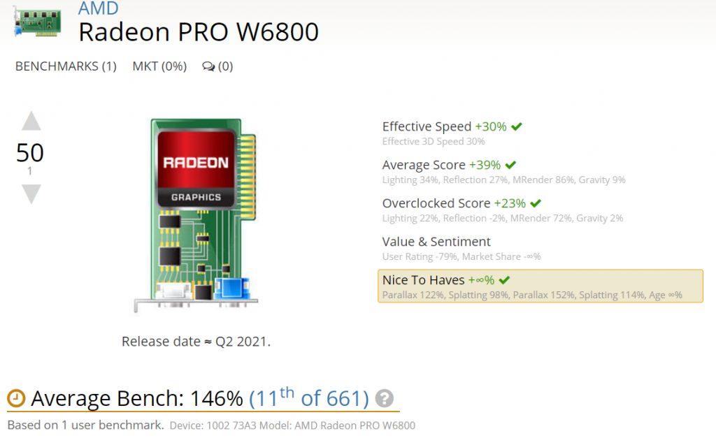 AMD Radeon Pro W6800 32 GB RDNA 2 Graphics Card Performance 1