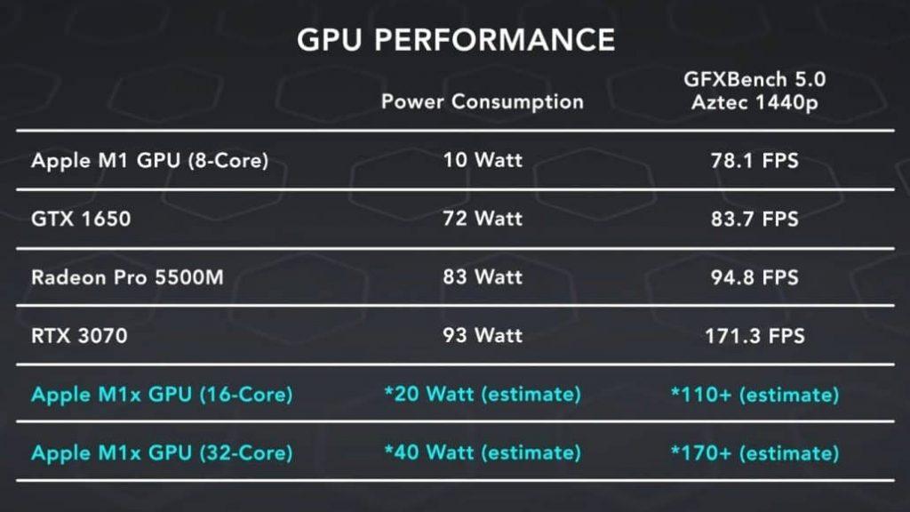 Apple M1X GPU performance estimates 1030x579 1 1